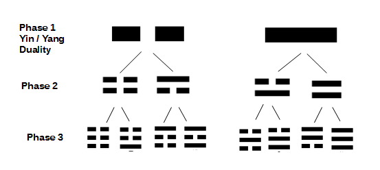 I Ching phases of creation